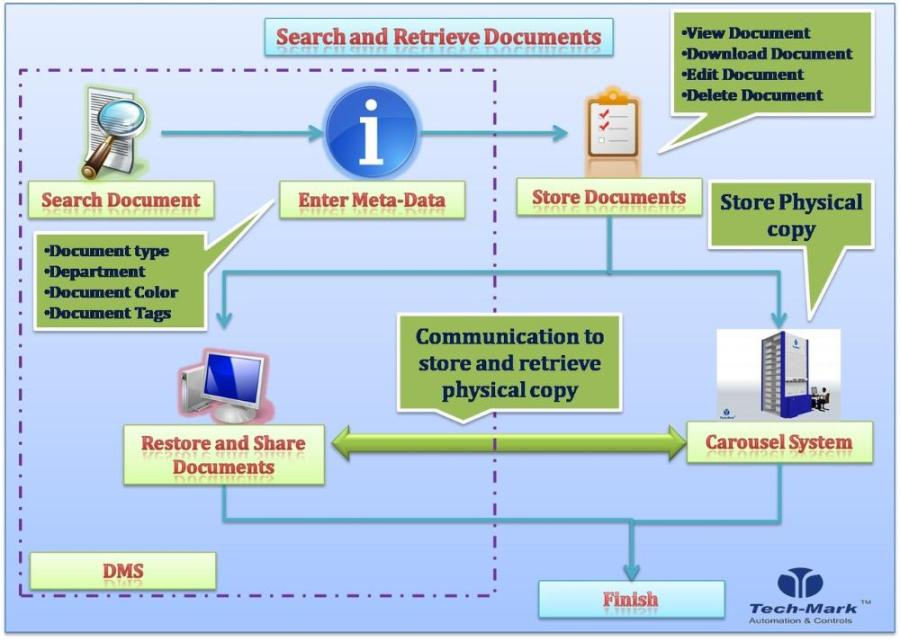 adms-search-retrieve-documents