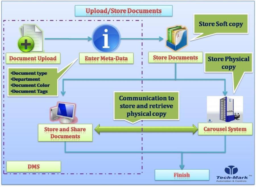 adms-upload-store-documents